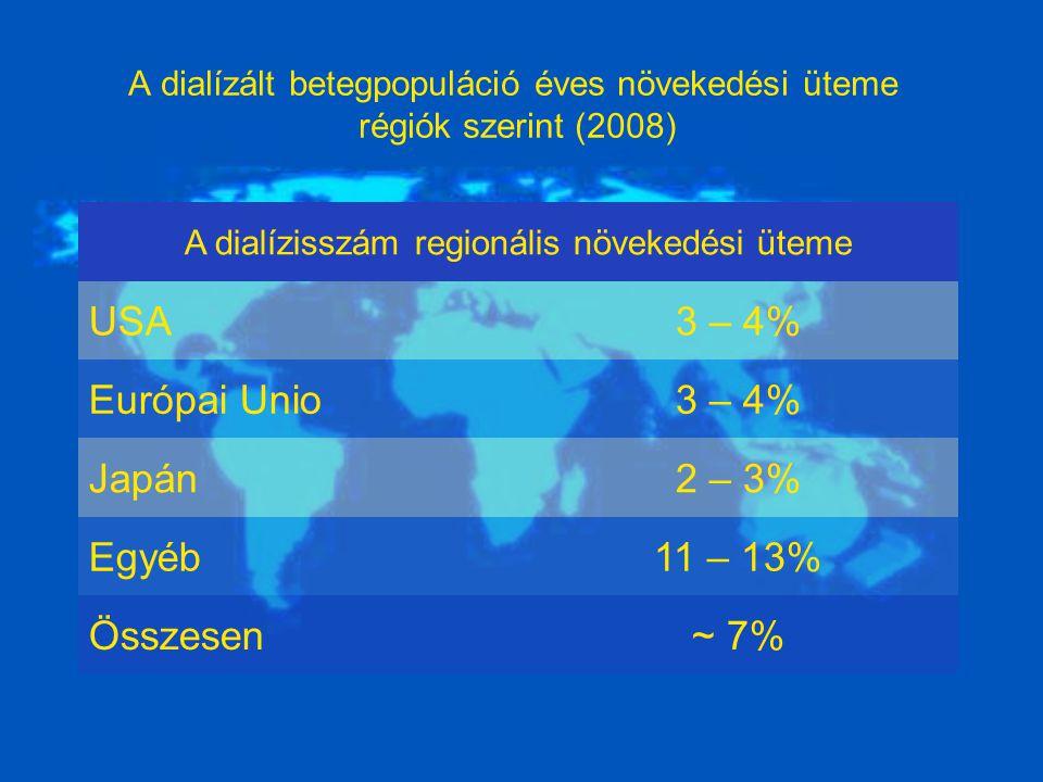 A dialízált betegpopuláció éves növekedési üteme régiók szerint (2008)
