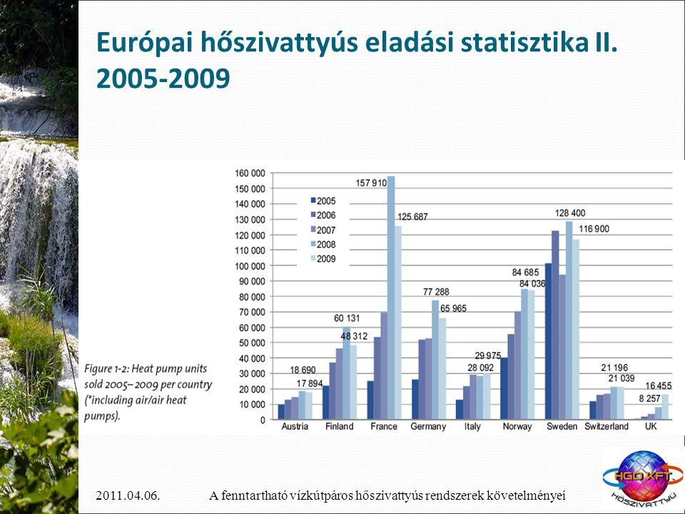 Európai hőszivattyús eladási statisztika II. 2005-2009