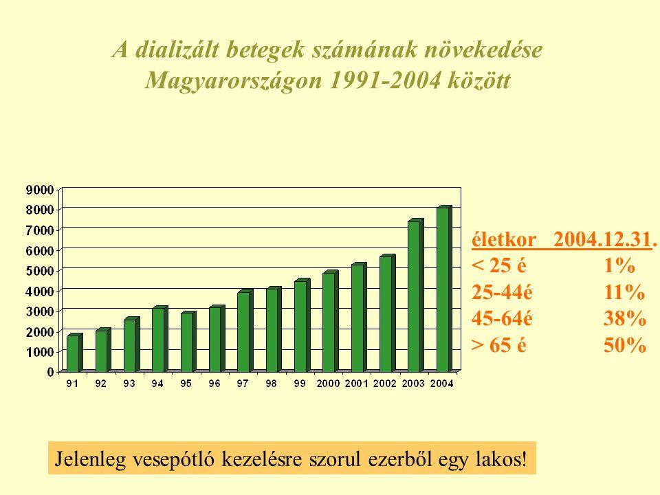 A dializált betegek számának növekedése Magyarországon 1991-2004 között