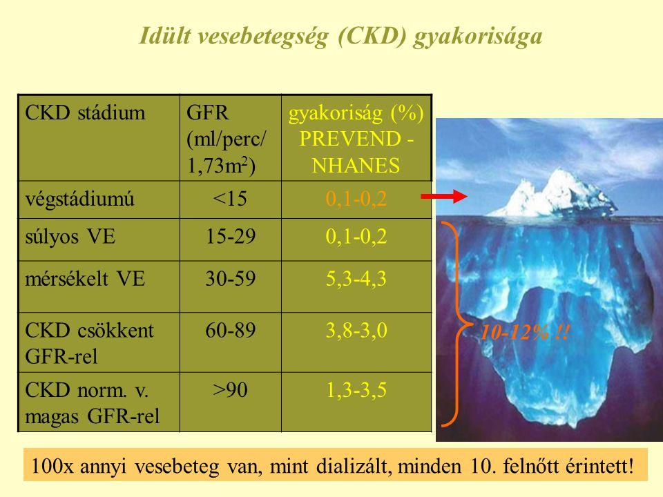 Idült vesebetegség (CKD) gyakorisága