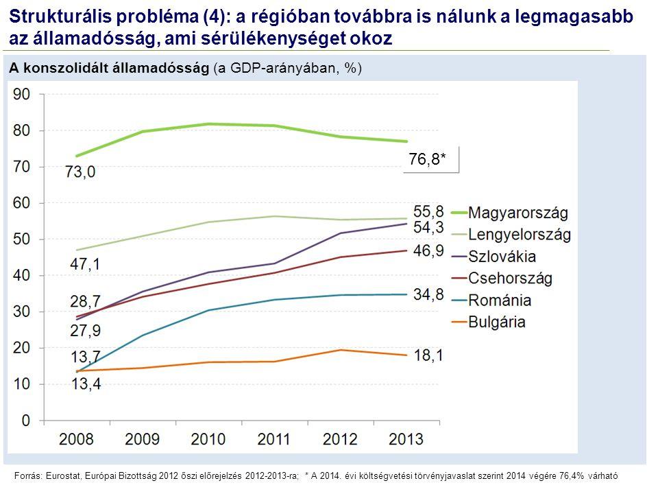 Strukturális probléma (4): a régióban továbbra is nálunk a legmagasabb az államadósság, ami sérülékenységet okoz