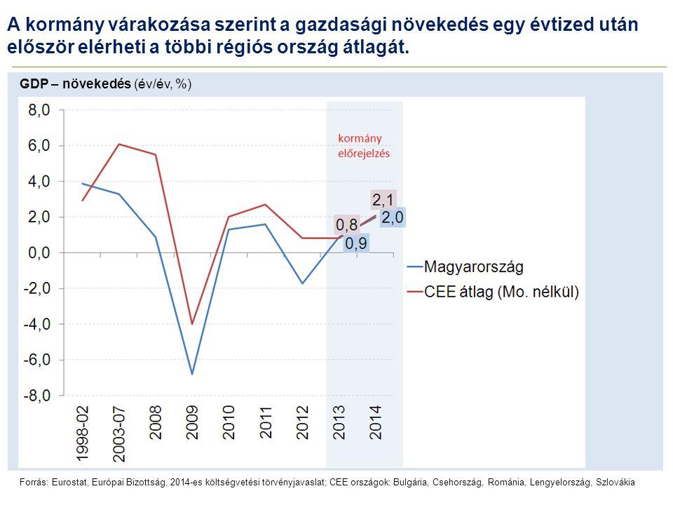 A kormány várakozása szerint a gazdasági növekedés egy évtized után először elérheti a többi régiós ország átlagát.