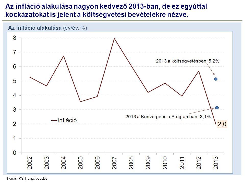 Az infláció alakulása nagyon kedvező 2013-ban, de ez egyúttal kockázatokat is jelent a költségvetési bevételekre nézve.