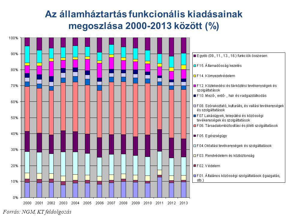 Az államháztartás funkcionális kiadásainak megoszlása 2000-2013 között (%)