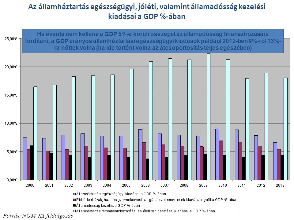 Az államháztartás egészségügyi, jóléti, valamint államadósság kezelési kiadásai a GDP %-ában