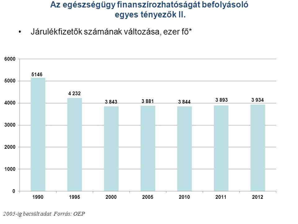 Az egészségügy finanszírozhatóságát befolyásoló egyes tényezők II.