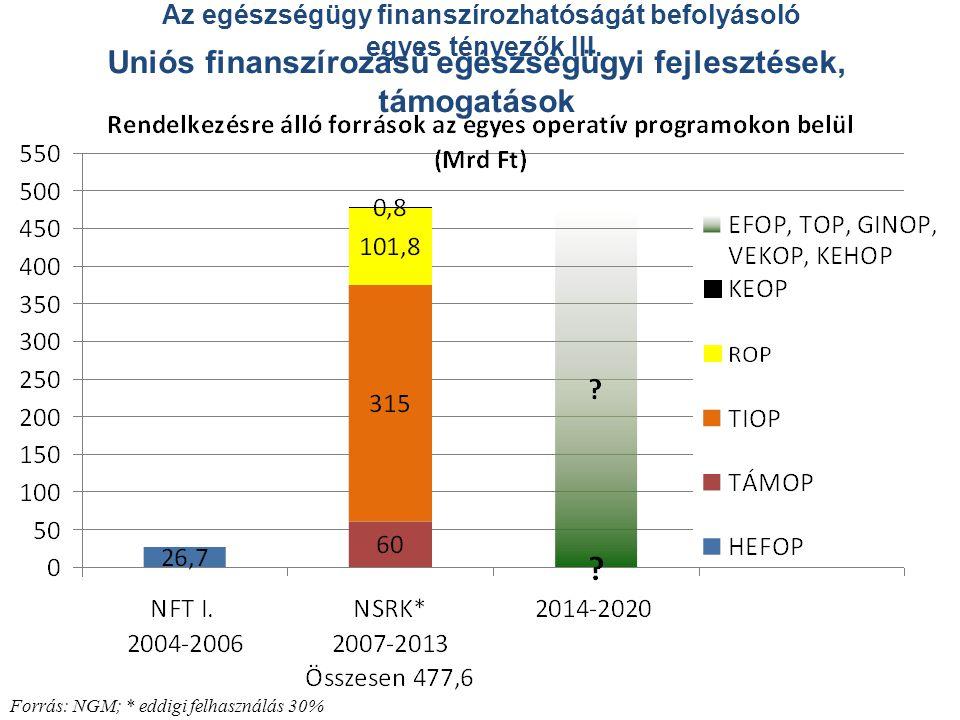 Uniós finanszírozású egészségügyi fejlesztések, támogatások