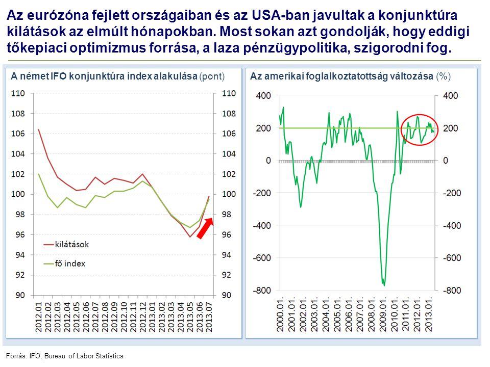 Az eurózóna fejlett országaiban és az USA-ban javultak a konjunktúra kilátások az elmúlt hónapokban. Most sokan azt gondolják, hogy eddigi tőkepiaci optimizmus forrása, a laza pénzügypolitika, szigorodni fog.