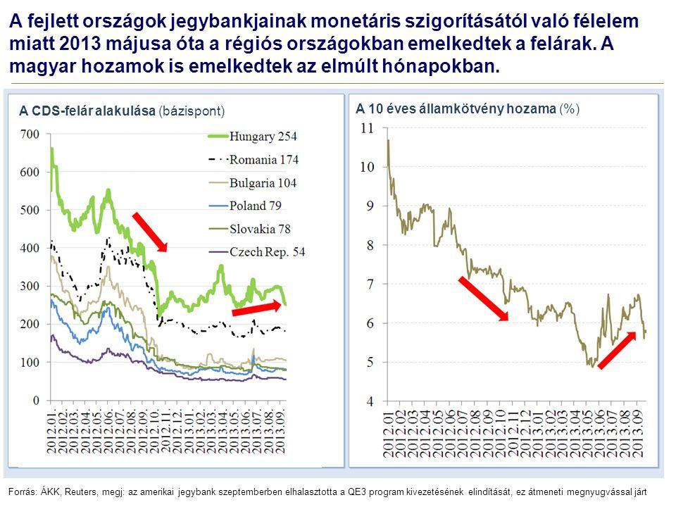 A fejlett országok jegybankjainak monetáris szigorításától való félelem miatt 2013 májusa óta a régiós országokban emelkedtek a felárak. A magyar hozamok is emelkedtek az elmúlt hónapokban.