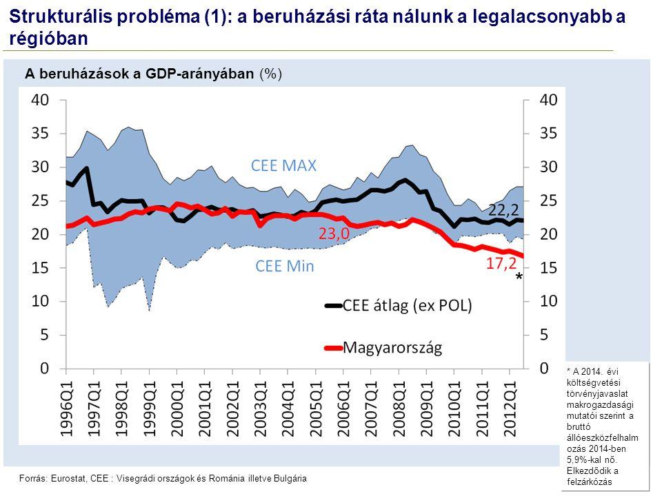 Strukturális probléma (1): a beruházási ráta nálunk a legalacsonyabb a régióban