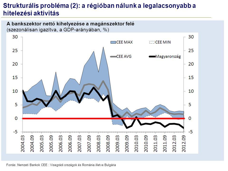 Strukturális probléma (2): a régióban nálunk a legalacsonyabb a hitelezési aktivitás