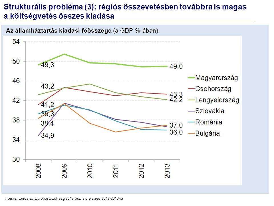 Strukturális probléma (3): régiós összevetésben továbbra is magas a költségvetés összes kiadása