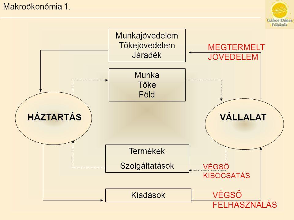 HÁZTARTÁS VÁLLALAT Makroökonómia 1. Munkajövedelem Tőkejövedelem