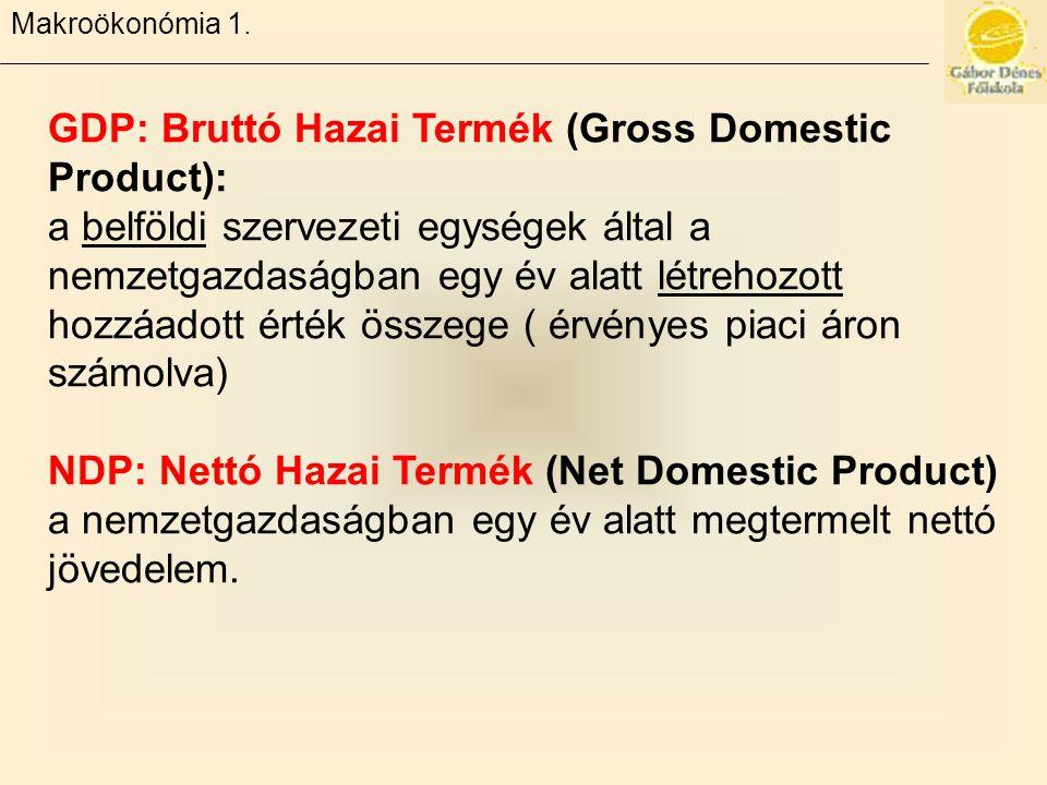 GDP: Bruttó Hazai Termék (Gross Domestic Product):