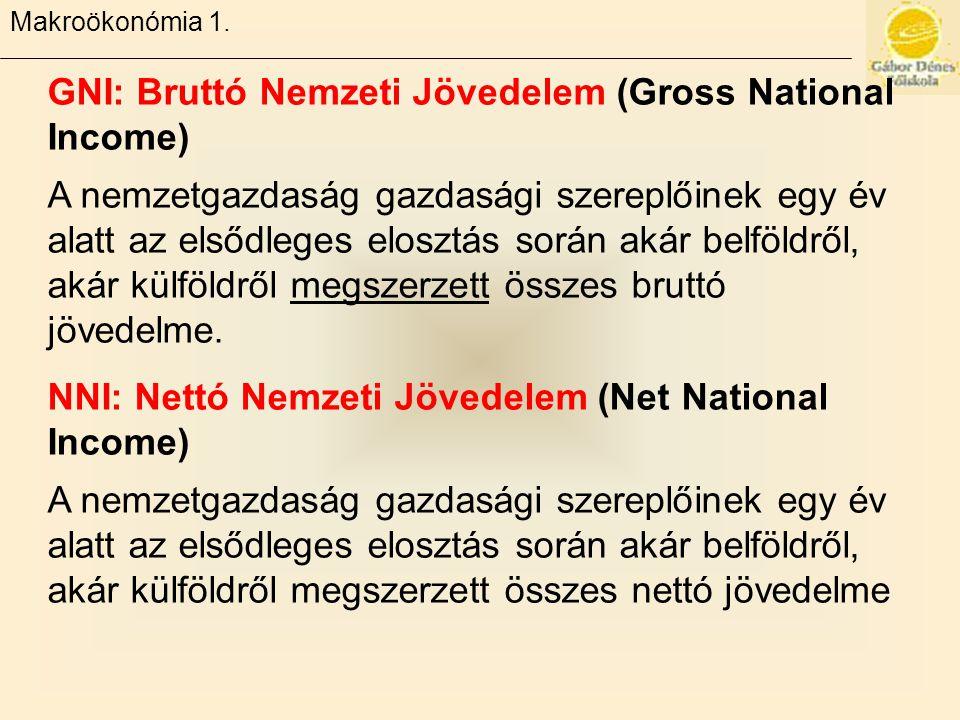 GNI: Bruttó Nemzeti Jövedelem (Gross National Income)