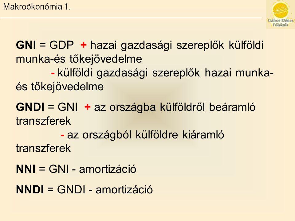 GNI = GDP + hazai gazdasági szereplők külföldi munka-és tőkejövedelme