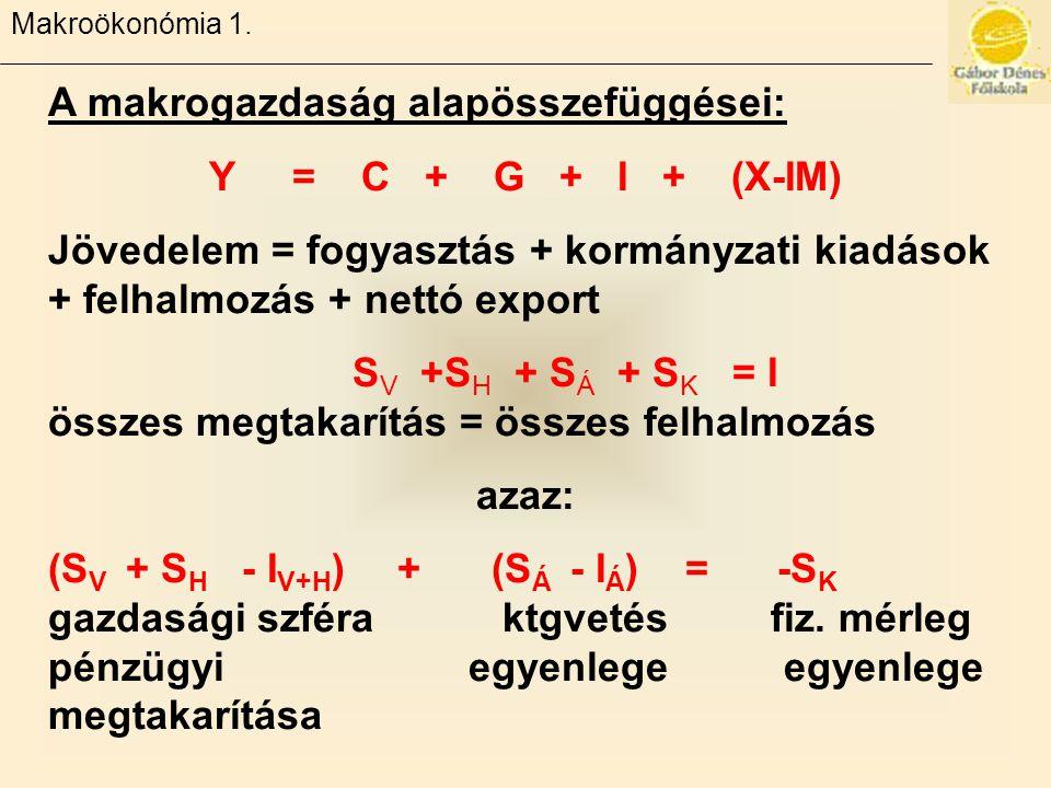 A makrogazdaság alapösszefüggései: Y = C + G + I + (X-IM)
