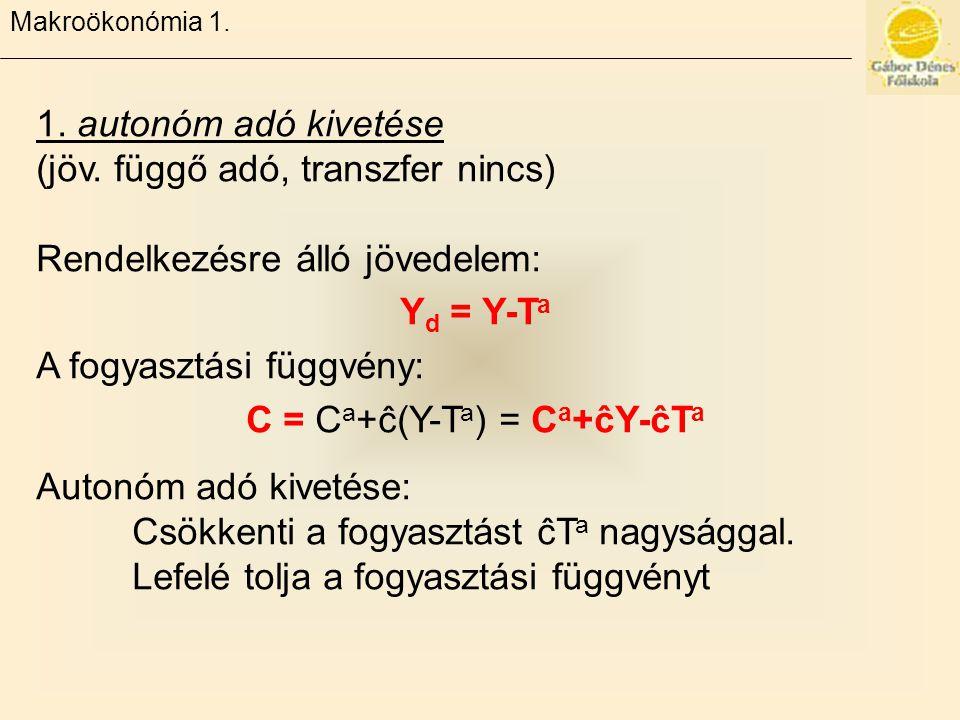C = Ca+ĉ(Y-Ta) = Ca+ĉY-ĉTa