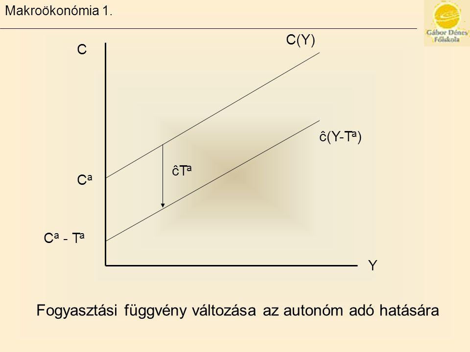 Fogyasztási függvény változása az autonóm adó hatására