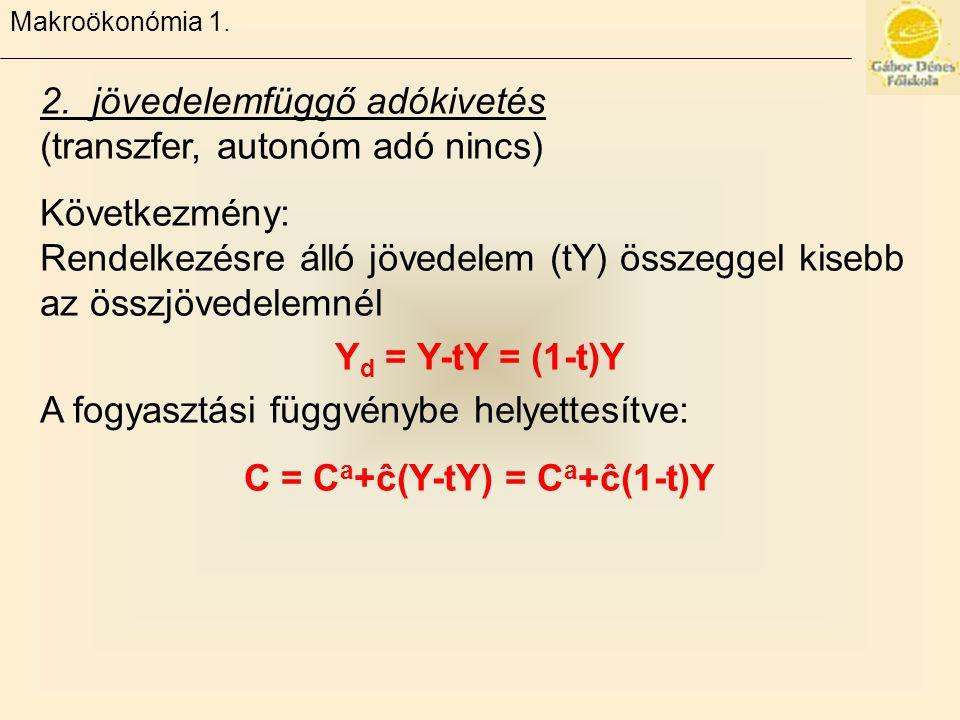 C = Ca+ĉ(Y-tY) = Ca+ĉ(1-t)Y