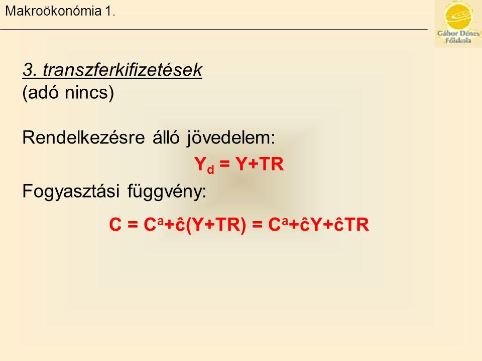 C = Ca+ĉ(Y+TR) = Ca+ĉY+ĉTR