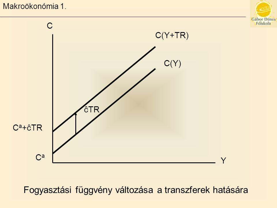 Fogyasztási függvény változása a transzferek hatására