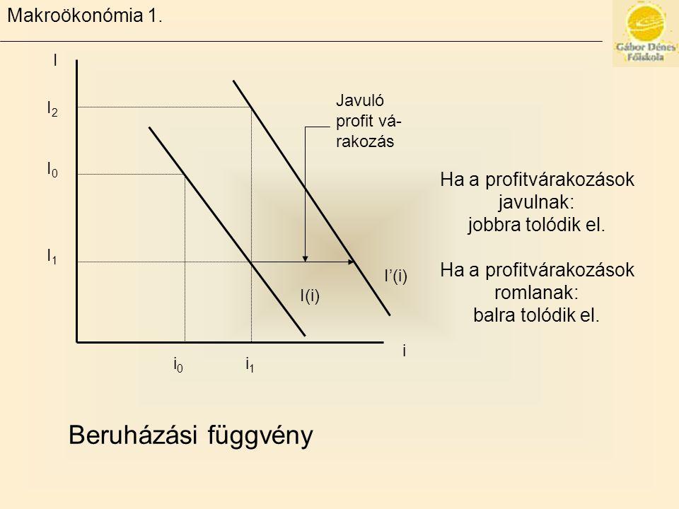 Beruházási függvény Makroökonómia 1. Ha a profitvárakozások javulnak: