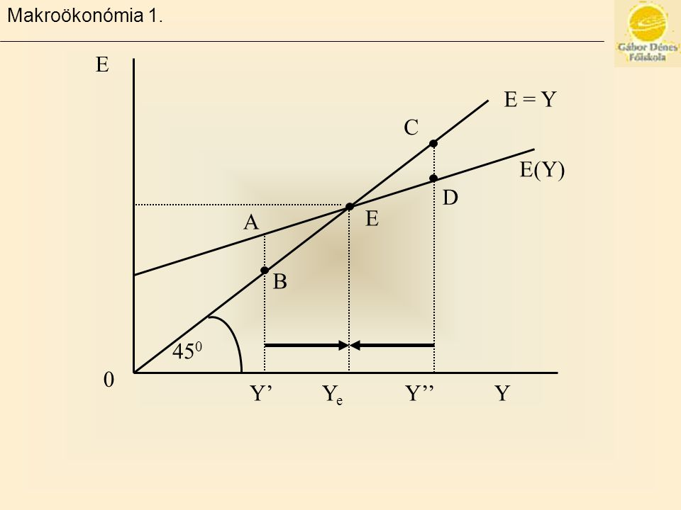 Makroökonómia 1. 450 B A E E(Y) D C E = Y Y' Ye Y'' Y