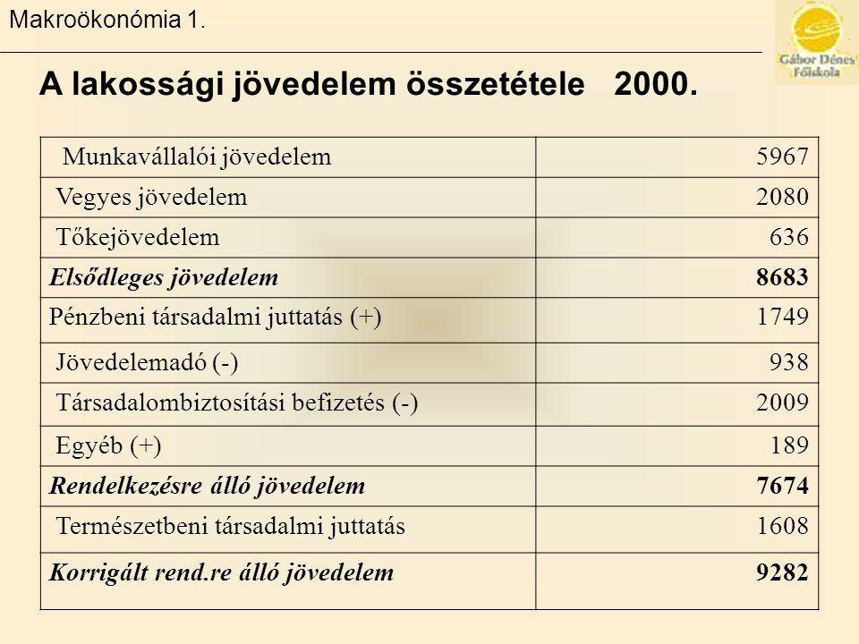 A lakossági jövedelem összetétele 2000.