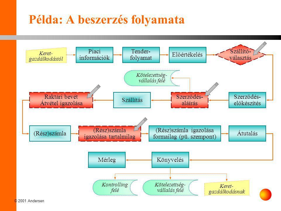 Példa: A beszerzés folyamata