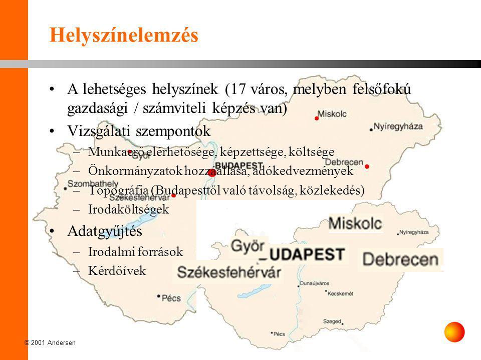 Helyszínelemzés A lehetséges helyszínek (17 város, melyben felsőfokú gazdasági / számviteli képzés van)