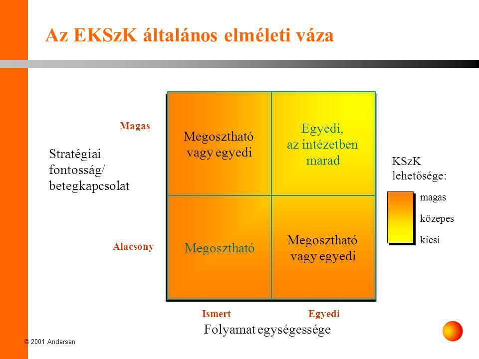 Az EKSzK általános elméleti váza