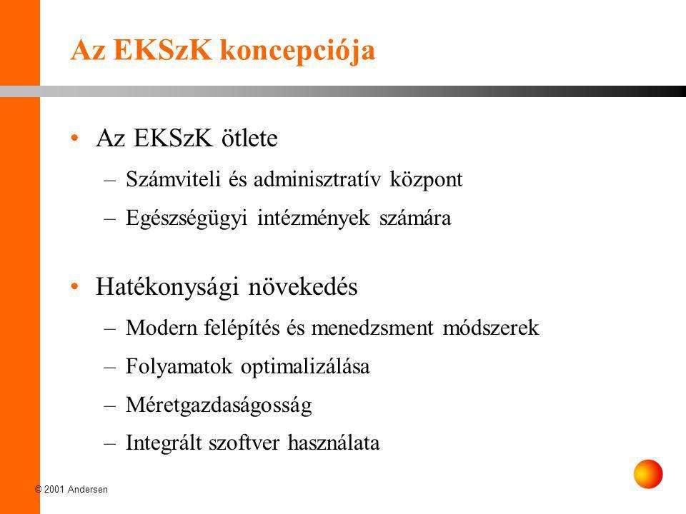 Az EKSzK koncepciója Az EKSzK ötlete Hatékonysági növekedés
