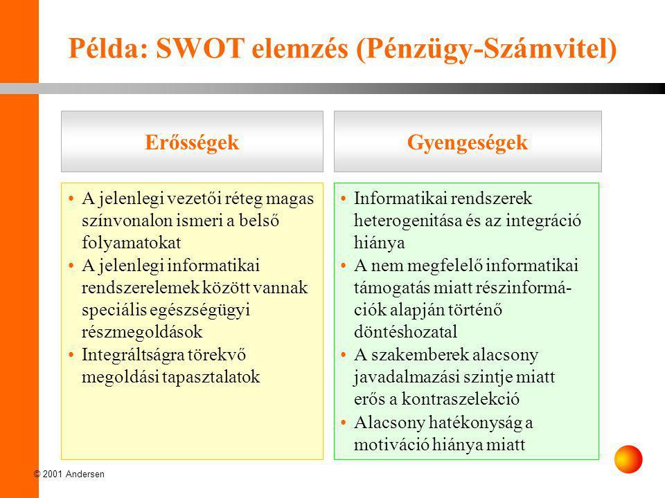 Példa: SWOT elemzés (Pénzügy-Számvitel)