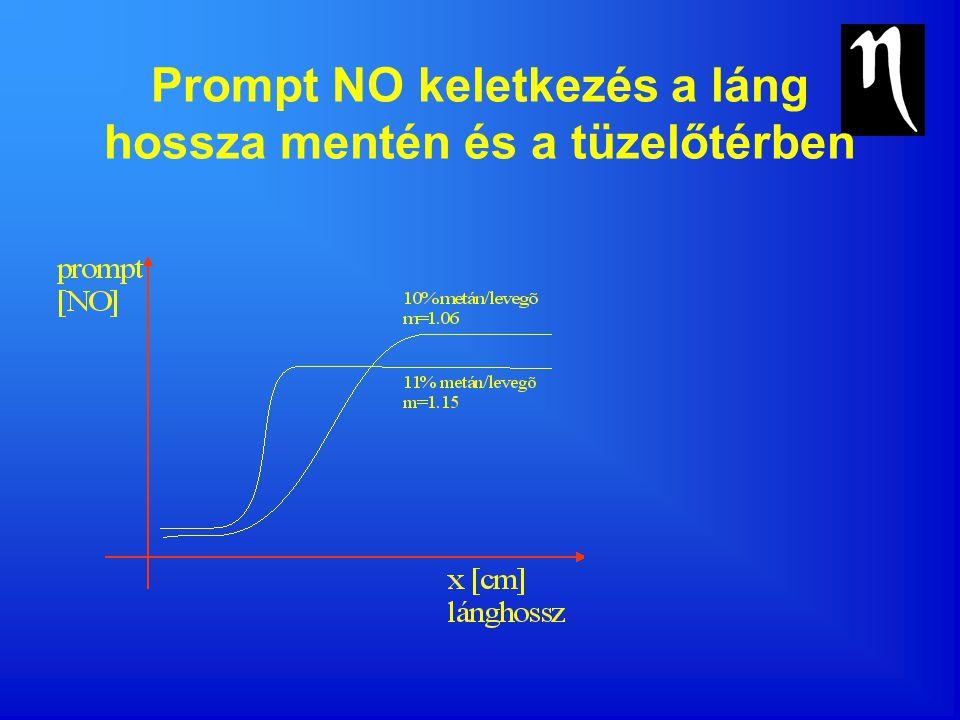 Prompt NO keletkezés a láng hossza mentén és a tüzelőtérben