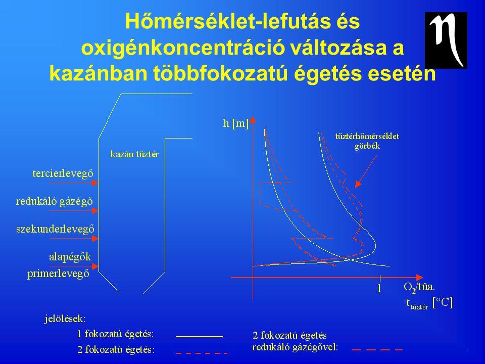 Hőmérséklet-lefutás és oxigénkoncentráció változása a kazánban többfokozatú égetés esetén