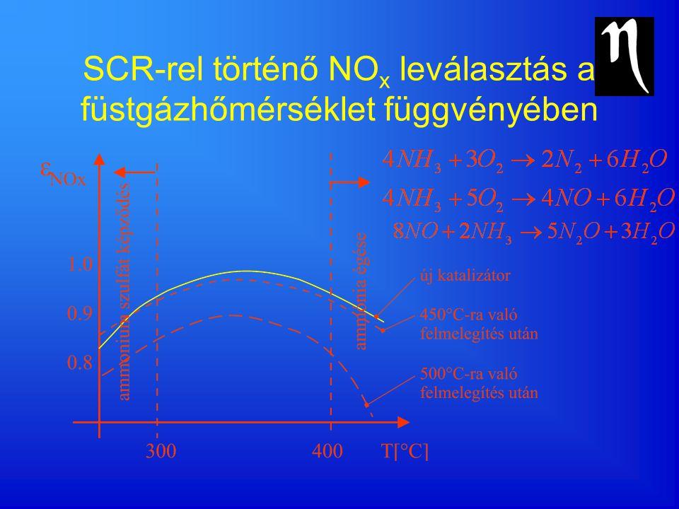 SCR-rel történő NOx leválasztás a füstgázhőmérséklet függvényében