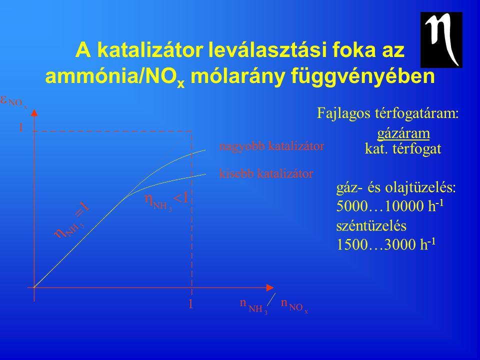 A katalizátor leválasztási foka az ammónia/NOx mólarány függvényében