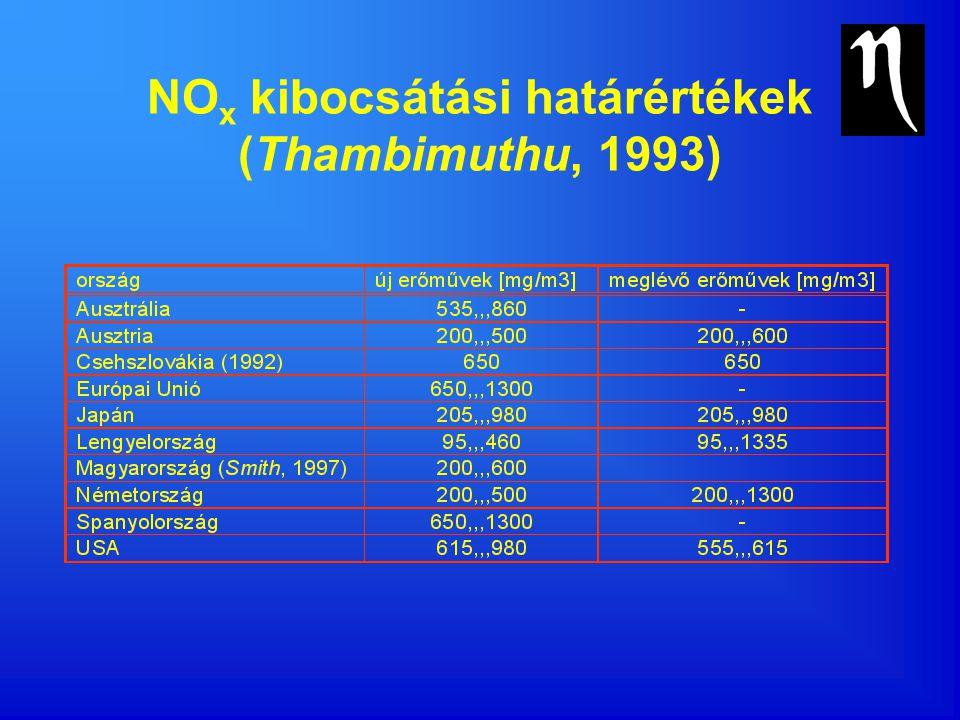 NOx kibocsátási határértékek (Thambimuthu, 1993)