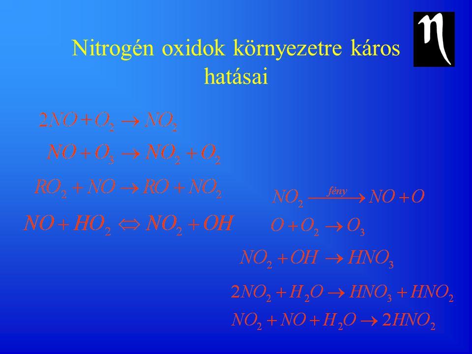Nitrogén oxidok környezetre káros hatásai