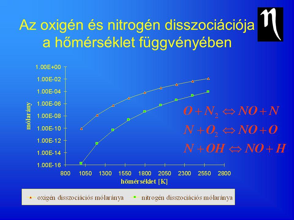 Az oxigén és nitrogén disszociációja a hőmérséklet függvényében