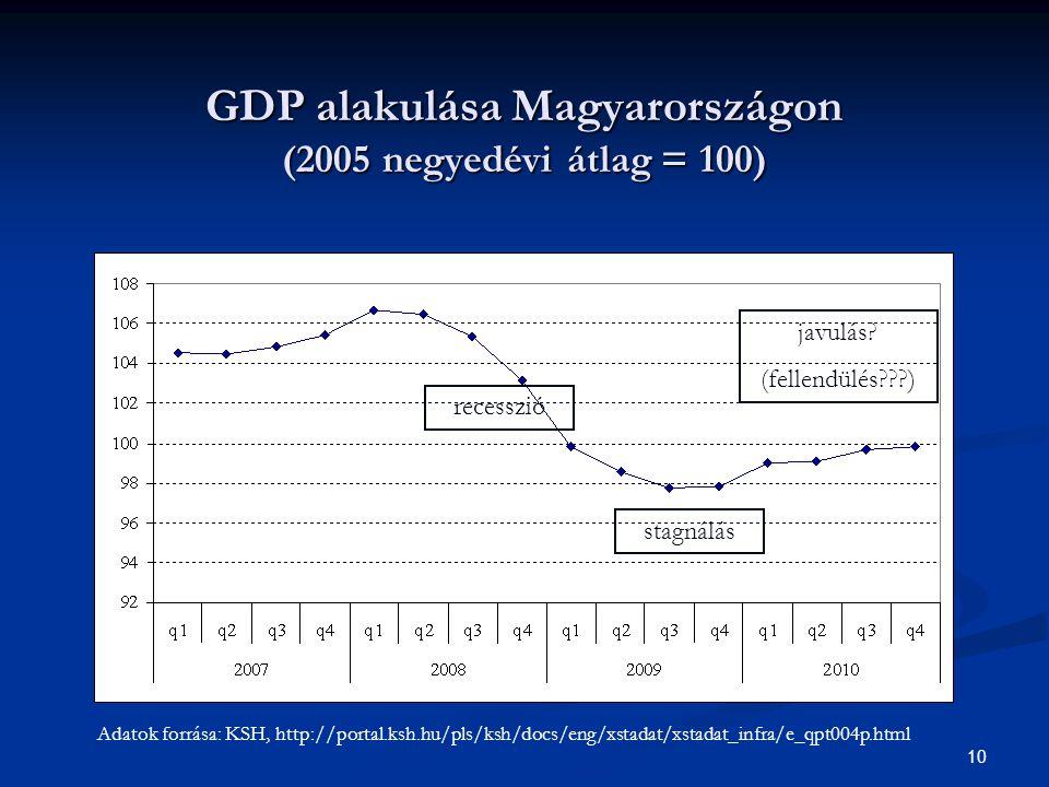 GDP alakulása Magyarországon (2005 negyedévi átlag = 100)