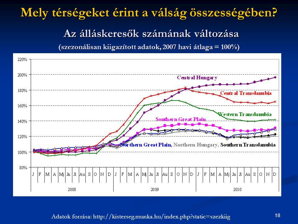 Adatok forrása: http://kisterseg.munka.hu/index.php static=szezkiig