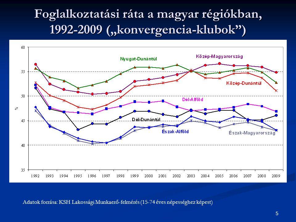 """Foglalkoztatási ráta a magyar régiókban, 1992-2009 (""""konvergencia-klubok )"""