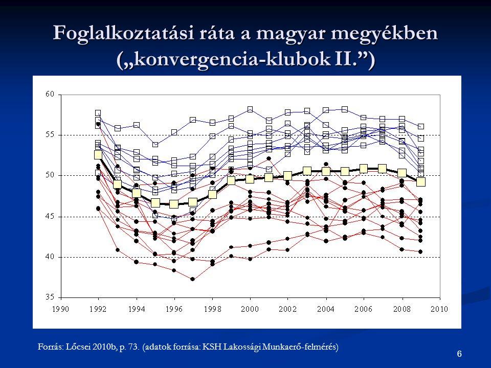 """Foglalkoztatási ráta a magyar megyékben (""""konvergencia-klubok II. )"""