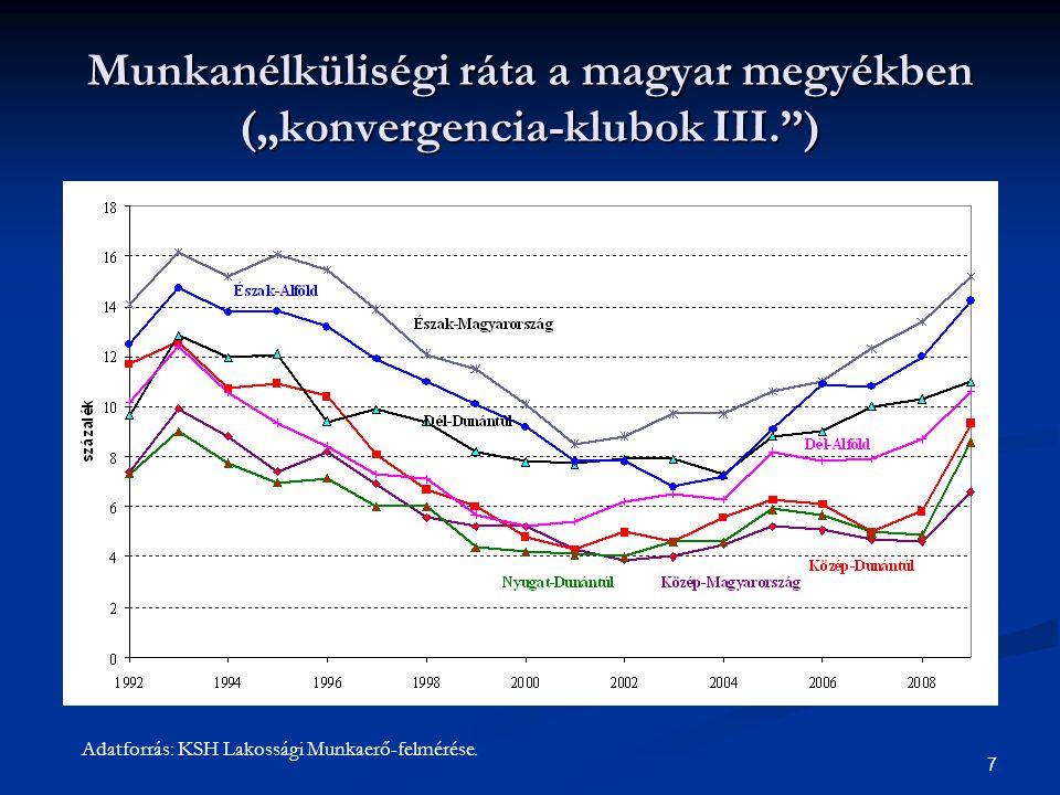 """Munkanélküliségi ráta a magyar megyékben (""""konvergencia-klubok III. )"""