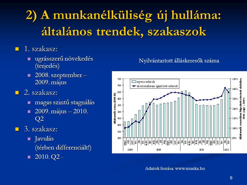 2) A munkanélküliség új hulláma: általános trendek, szakaszok