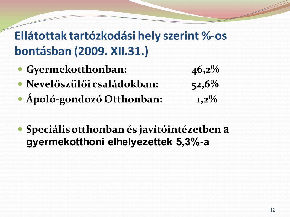 Ellátottak tartózkodási hely szerint %-os bontásban (2009. XII.31.)