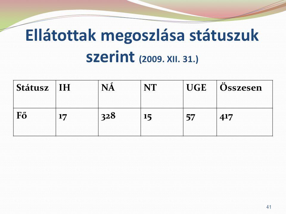 Ellátottak megoszlása státuszuk szerint (2009. XII. 31.)