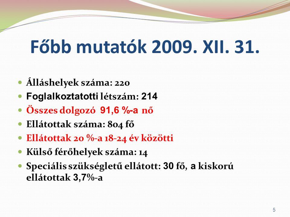 Főbb mutatók 2009. XII. 31. Álláshelyek száma: 220